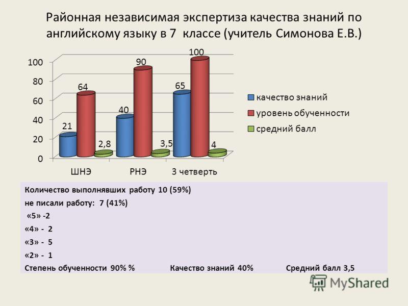 Районная независимая экспертиза качества знаний по английскому языку в 7 классе (учитель Симонова Е.В.) Количество выполнявших работу 10 (59%) не писали работу: 7 (41%) «5» -2 «4» - 2 «3» - 5 «2» - 1 Степень обученности 90% % Качество знаний 40% Сред