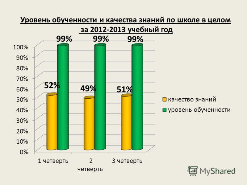 Уровень обученности и качества знаний по школе в целом за 2012-2013 учебный год