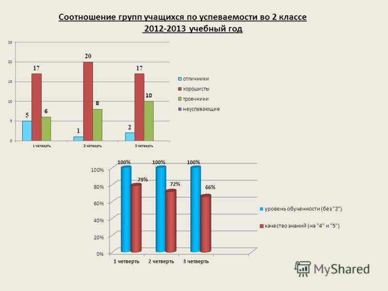 Соотношение групп учащихся по успеваемости во 2 классе 2012-2013 учебный год