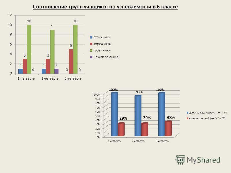 Соотношение групп учащихся по успеваемости в 6 классе