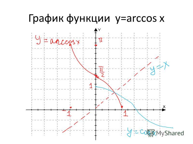 График функции y=arccos x