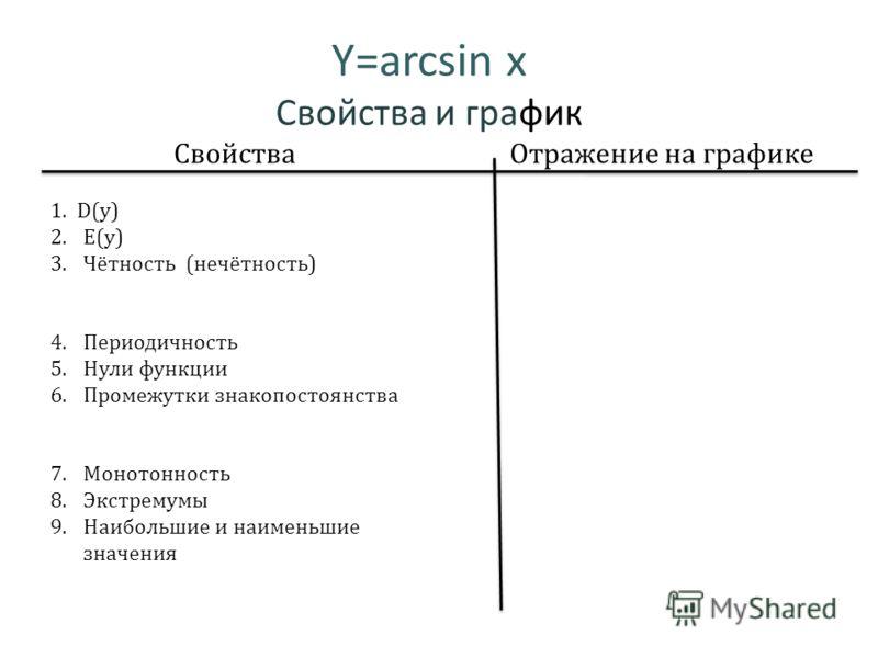 Y=arcsin x Свойства и график СвойстваОтражение на графике 1. D(y) 2.E(y) 3.Чётность (нечётность) 4.Периодичность 5.Нули функции 6.Промежутки знакопостоянства 7.Монотонность 8.Экстремумы 9.Наибольшие и наименьшие значения
