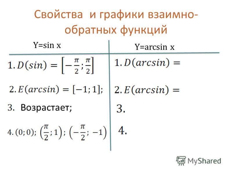 Свойства и графики взаимно- обратных функций Y=sin x Y=arcsin x Возрастает;