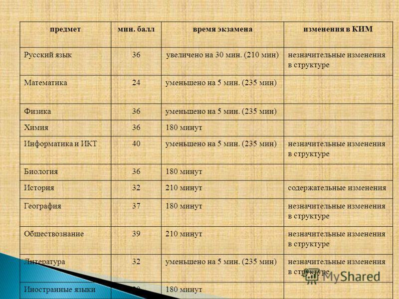 предметмин. баллвремя экзаменаизменения в КИМ Русский язык36увеличено на 30 мин. (210 мин)незначительные изменения в структуре Математика24уменьшено на 5 мин. (235 мин) Физика36уменьшено на 5 мин. (235 мин) Химия36180 минут Информатика и ИКТ40уменьше