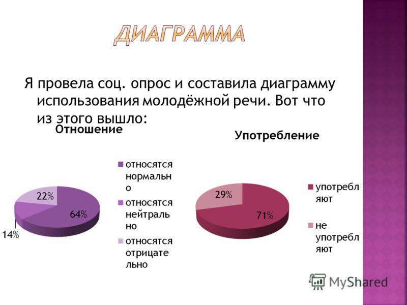 Я провела соц. опрос и составила диаграмму использования молодёжной речи. Вот что из этого вышло: