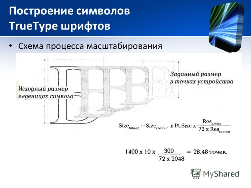 Построение символов TrueType шрифтов Схема процесса масштабирования