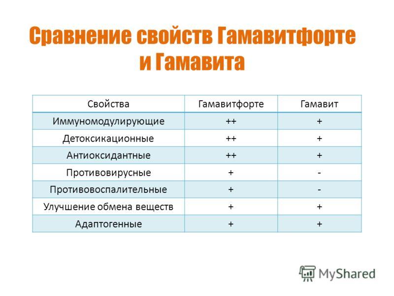 Сравнение свойств Гамавитфорте и Гамавита СвойстваГамавитфортеГамавит Иммуномодулирующие+++ Детоксикационные+++ Антиоксидантные+++ Противовирусные+- Противовоспалительные+- Улучшение обмена веществ++ Адаптогенные++