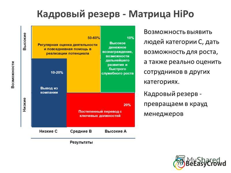 Кадровый резерв - Матрица HiPo Низкие C Средние B Высокие A Результаты Низкие Высокие Возможности 50-60%10% 20% 10-20% Высокое денежное вознаграждение, возможности дальнейшего развития и быстрого служебного роста Вывод из компании Регулярная оценка д