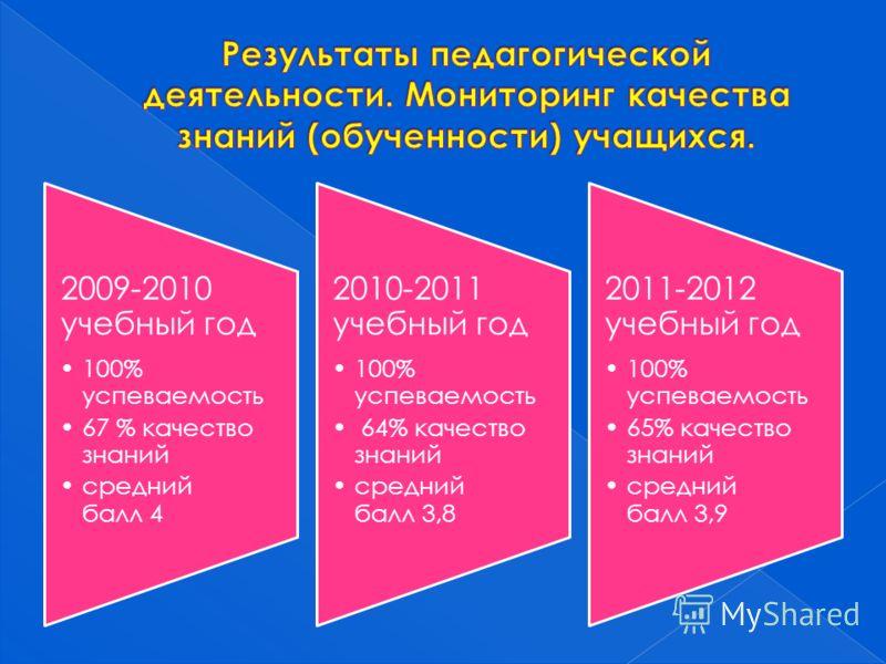 2009-2010 учебный год 100% успеваемость 67 % качество знаний средний балл 4 2010-2011 учебный год 100% успеваемость 64% качество знаний средний балл 3,8 2011-2012 учебный год 100% успеваемость 65% качество знаний средний балл 3,9