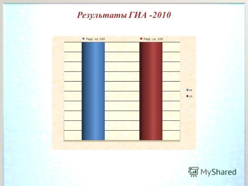 Результаты ГИА -2010