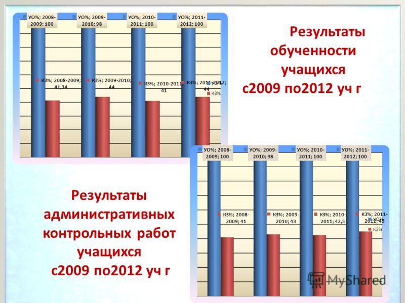 Результаты обученности учащихся с2009 по2012 уч г Результаты административных контрольных работ учащихся с2009 по2012 уч г