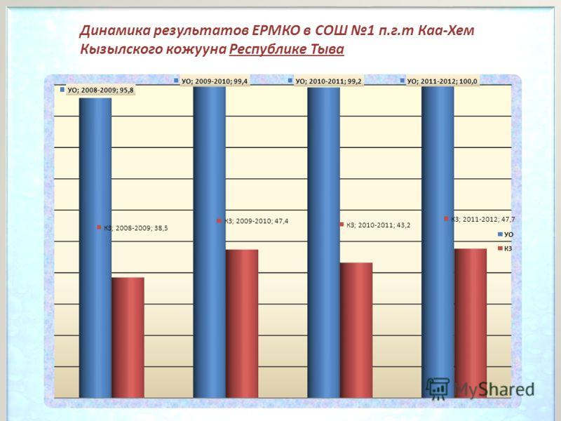 Динамика результатов ЕРМКО в СОШ 1 п.г.т Каа-Хем Кызылского кожууна Республике Тыва