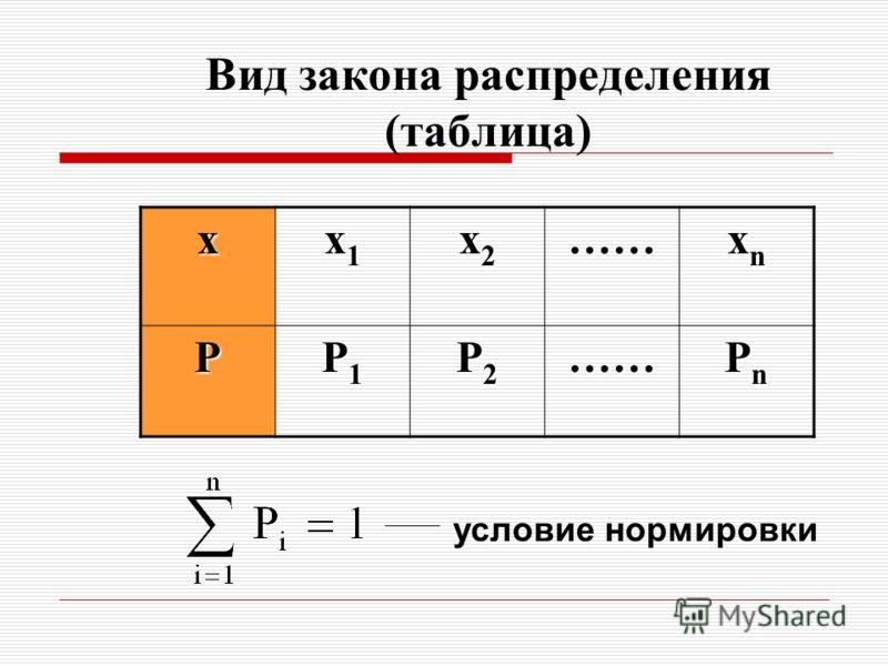 Вид закона распределения (таблица) х х1х1х1х1 х2х2х2х2…… хnхnхnхn Р Р1Р1Р1Р1 Р2Р2Р2Р2…… РnРnРnРn условие нормировки