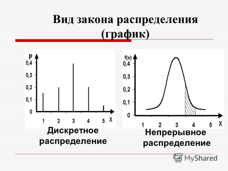 Вид закона распределения (график) Дискретное распределение Непрерывное распределение