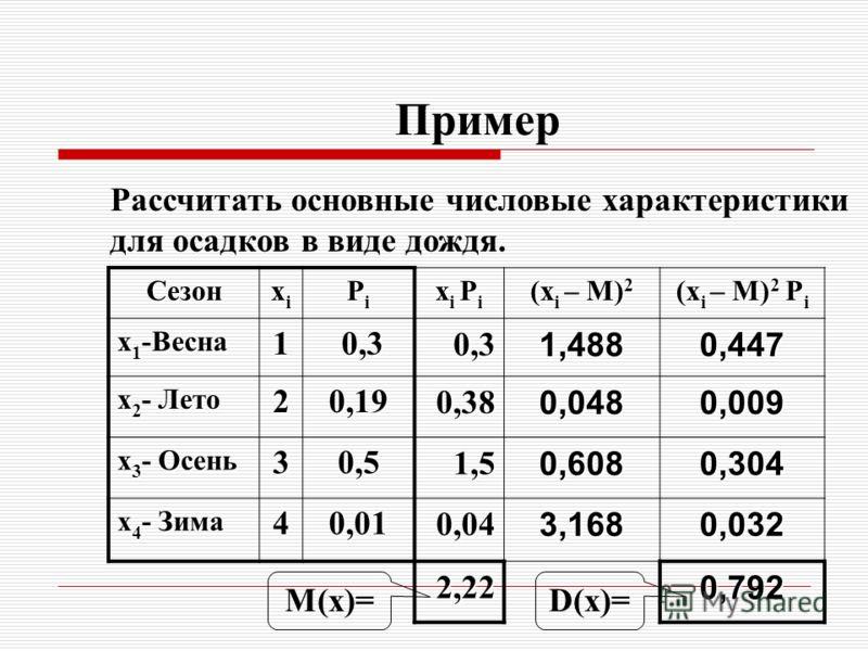 Пример Сезон xixixixi PiPiPiPi x i P i (x i – M) 2 (x i – M) 2 P i x 1 -Весна 1 0,3 0,30,31,4880,447 x 2 - Лето 2 0,19 0,380,0480,009 x 3 - Осень 3 0,5 1,50,6080,304 x 4 - Зима 4 0,01 0,043,1680,032 2,220,792 Рассчитать основные числовые характеристи