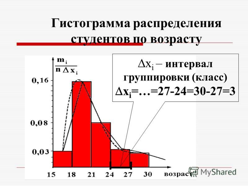 Гистограмма распределения студентов по возрасту x i – интервал группировки (класс) x i – интервал группировки (класс) x i =…=27-24=30-27=3 x i =…=27-24=30-27=3