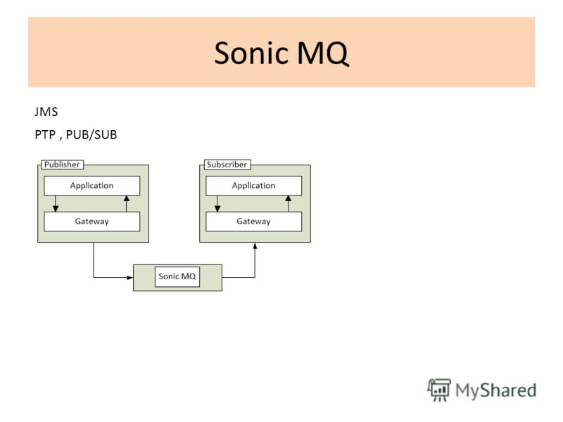 Sonic MQ JMS PTP, PUB/SUB