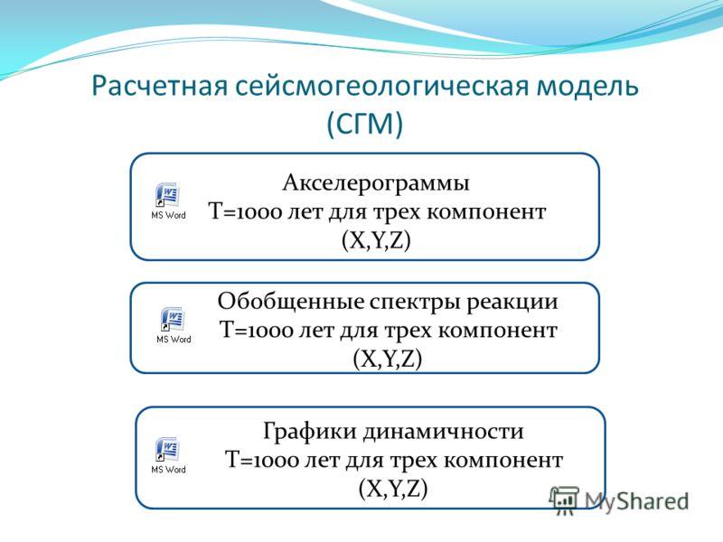 Расчетная сейсмогеологическая модель (СГМ) Акселерограммы T=1000 лет для трех компонент (X,Y,Z) Обобщенные спектры реакции T=1000 лет для трех компонент (X,Y,Z) Графики динамичности T=1000 лет для трех компонент (X,Y,Z)