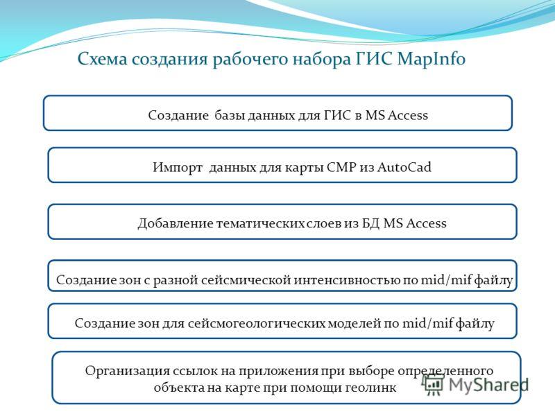 Схема создания рабочего набора ГИС MapInfo Создание базы данных для ГИС в MS Access Импорт данных для карты СМР из AutoCad Добавление тематических слоев из БД MS Access Создание зон с разной сейсмической интенсивностью по mid/mif файлу Создание зон д