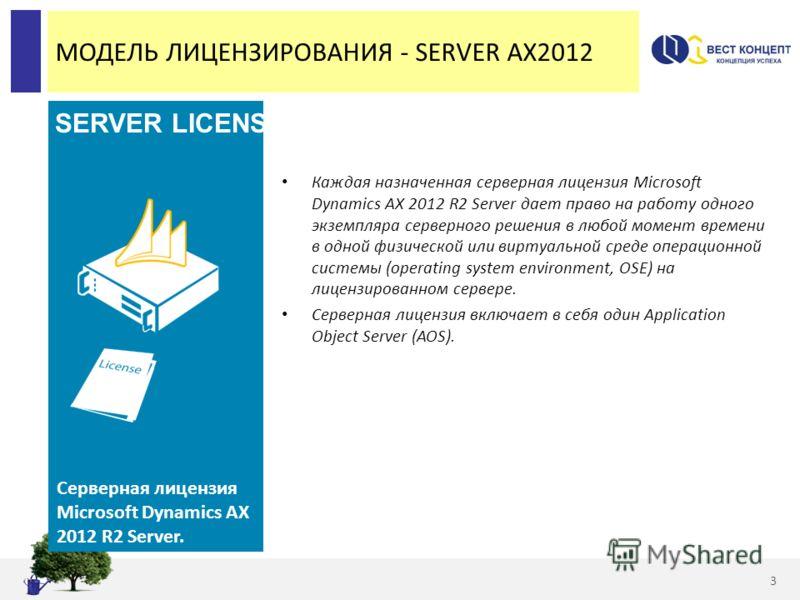 МОДЕЛЬ ЛИЦЕНЗИРОВАНИЯ - SERVER AX2012 Каждая назначенная серверная лицензия Microsoft Dynamics AX 2012 R2 Server дает право на работу одного экземпляра серверного решения в любой момент времени в одной физической или виртуальной среде операционной си