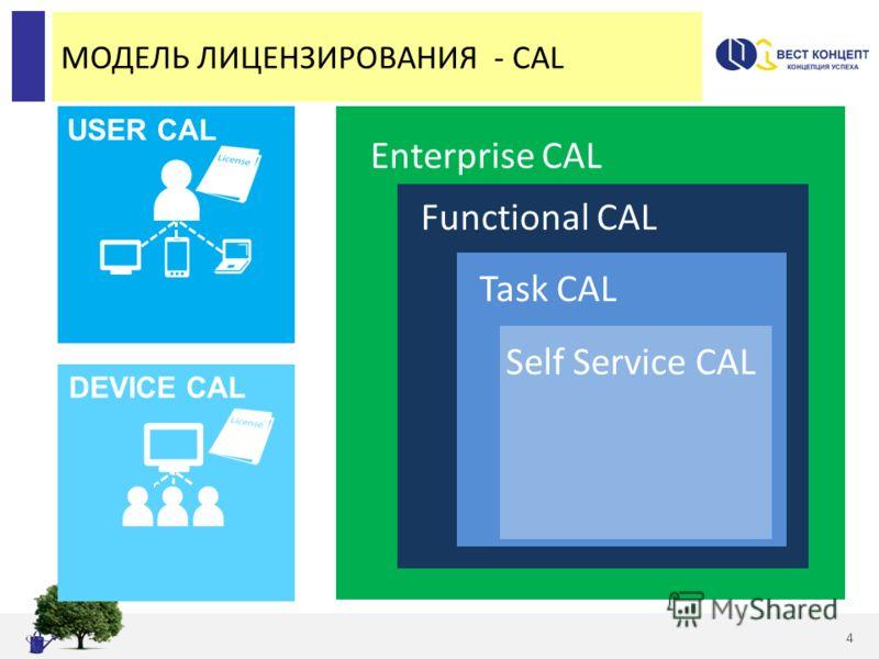 МОДЕЛЬ ЛИЦЕНЗИРОВАНИЯ - CAL 4 Enterprise CAL Functional CAL Task CAL Self Service CAL