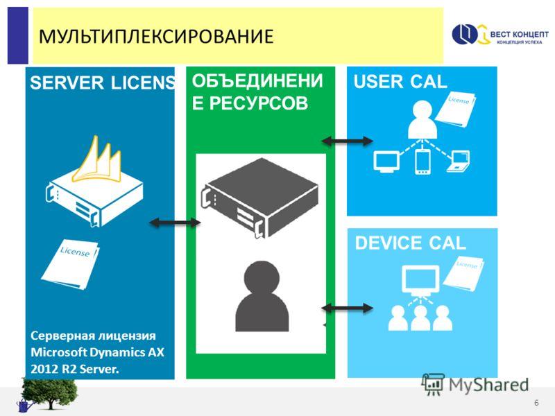 МУЛЬТИПЛЕКСИРОВАНИЕ 6 Cерверная лицензия Microsoft Dynamics AX 2012 R2 Server. SERVER LICENSE ОБЪЕДИНЕНИ Е РЕСУРСОВ