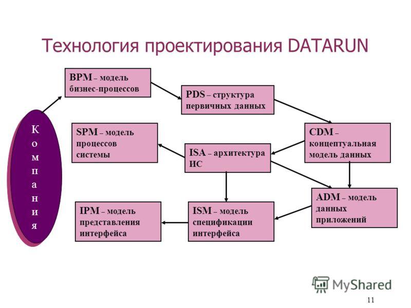 11 Технология проектирования DATARUN КомпанияКомпания PDS – структура первичных данных CDM – концептуальная модель данных BPM – модель бизнес-процессов SPM – модель процессов системы ISA – архитектура ИС IPM – модель представления интерфейса ISM – мо