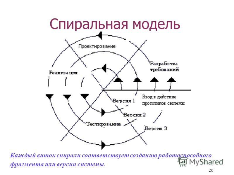 20 Спиральная модель Каждый виток спирали соответствует созданию работоспособного фрагмента или версии системы.