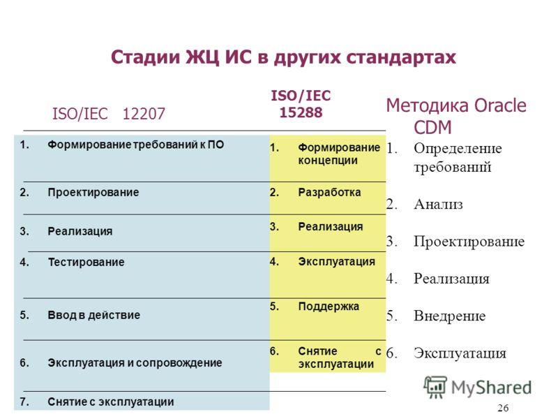 26 Стадии ЖЦ ИС в других стандартах 1.Формирование требований к ПО 2.Проектирование 3.Реализация 4.Тестирование 5.Ввод в действие 6.Эксплуатация и сопровождение 7.Снятие с эксплуатации 1.1.Формирование концепции Анализ потребностей, выбор концепции и