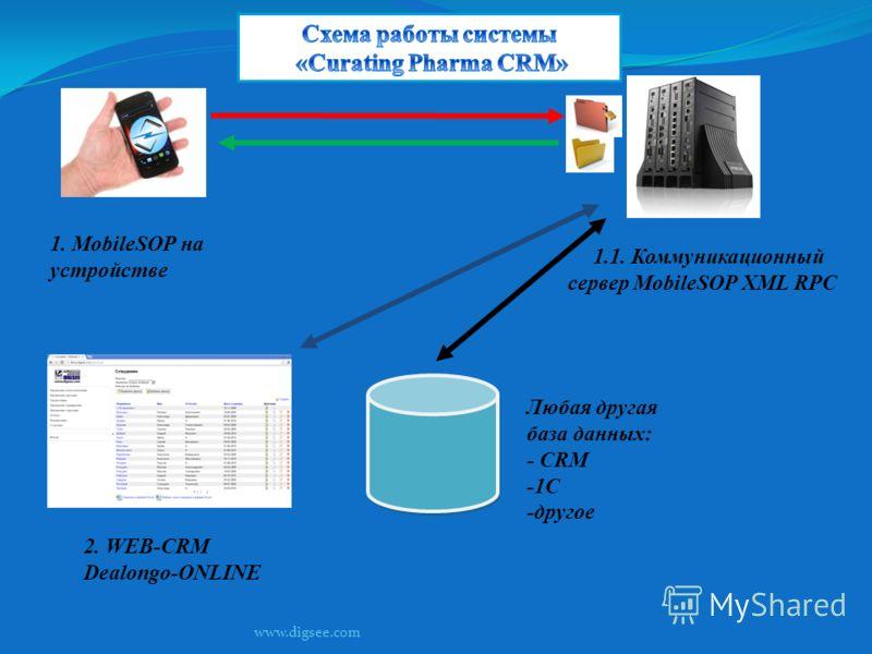 2. WEB-CRM Dealongo-ONLINE 1. MobileSOP на устройстве Любая другая база данных: - CRM -1С -другое 1.1. Коммуникационный сервер MobileSOP XML RPC www.digsee.com