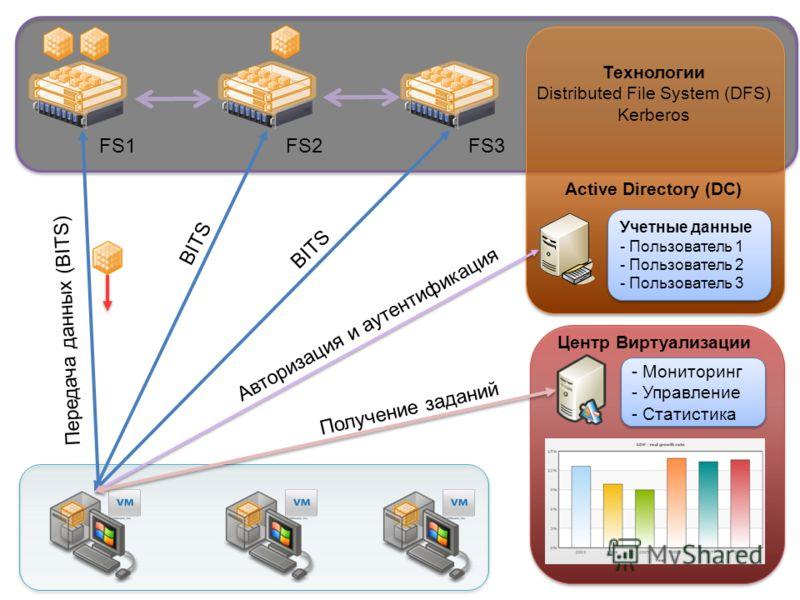 FS1FS2FS3 Active Directory (DC) Центр Виртуализации Учетные данные - Пользователь 1 - Пользователь 2 - Пользователь 3 Учетные данные - Пользователь 1 - Пользователь 2 - Пользователь 3 - Мониторинг - Управление - Статистика - Мониторинг - Управление -