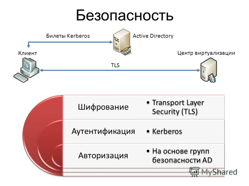 Безопасность Шифрование Аутентификация Авторизация Transport Layer Security (TLS) Kerberos На основе групп безопасности AD Клиент Центр виртуализации Билеты KerberosActive Directory TLS