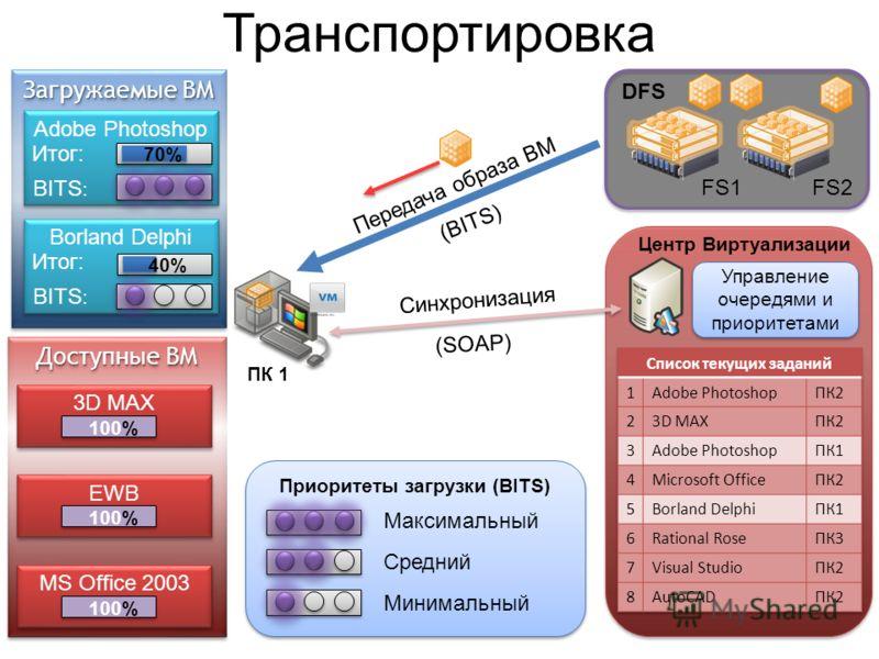 Загружаемые ВМ Транспортировка Adobe Photoshop 70% ПК 1 (SOAP) (BITS) DFS Доступные ВМ FS2FS1 Передача образа ВМ Приоритеты загрузки (BITS) Центр Виртуализации Управление очередями и приоритетами 3D MAX 100% EWB 100% MS Office 2003 100% BITS : Итог:
