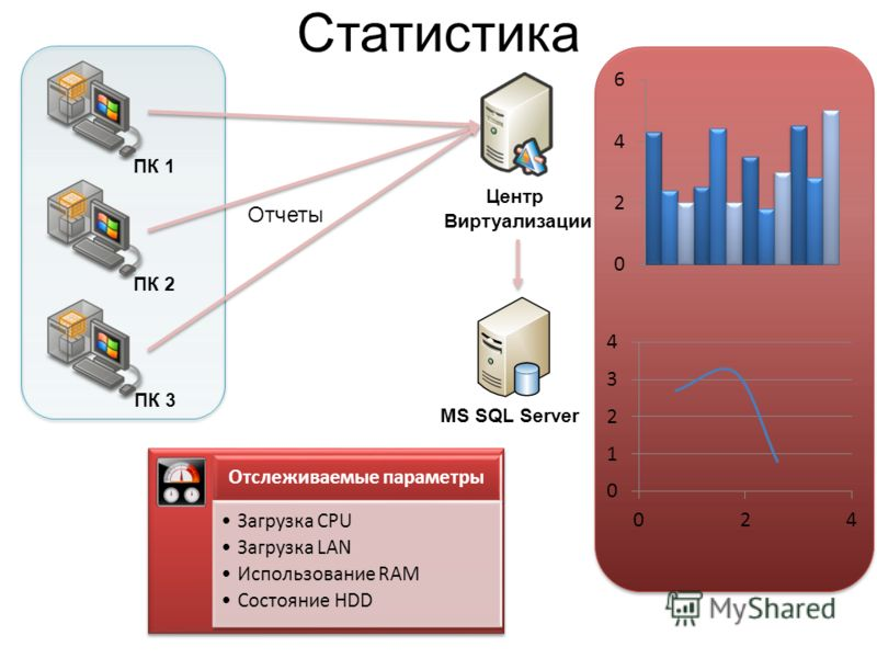 Статистика Центр Виртуализации Отслеживаемые параметры Загрузка CPU Загрузка LAN Использование RAM Состояние HDD ПК 1 ПК 2 ПК 3 Отчеты MS SQL Server