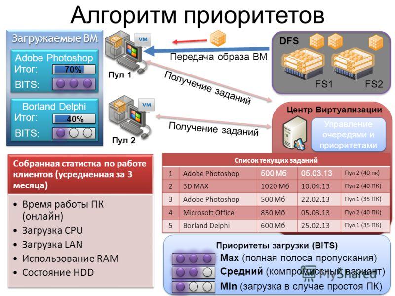 Загружаемые ВМ Алгоритм приоритетов Adobe Photoshop 70% Пул 1 DFS FS2FS1 Передача образа ВМ Приоритеты загрузки (BITS) Центр Виртуализации Управление очередями и приоритетами BITS : Итог: Borland Delphi BITS : Итог: 40% Max (полная полоса пропускания