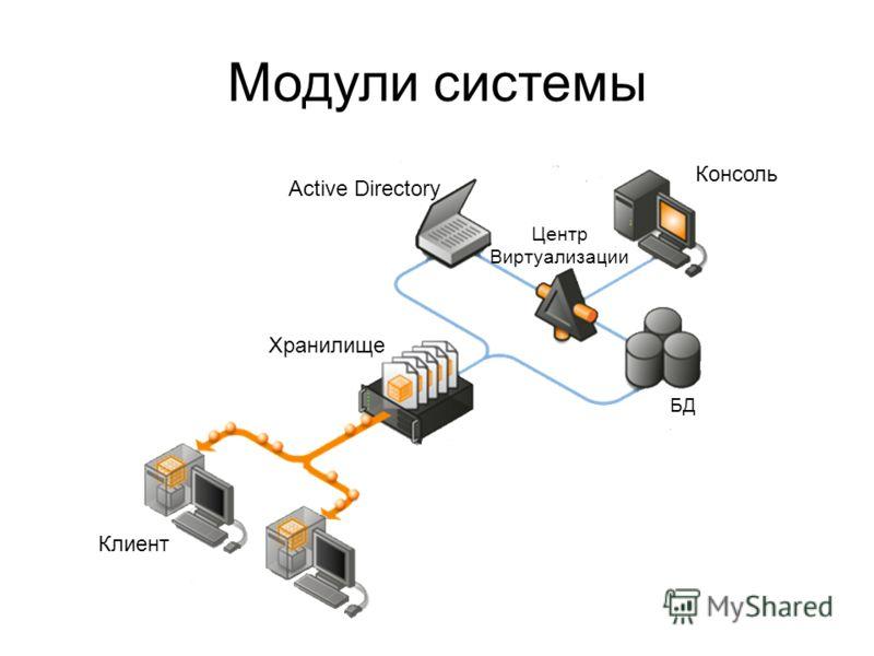 Модули системы Консоль Active Directory Центр Виртуализации БД Хранилище Клиент
