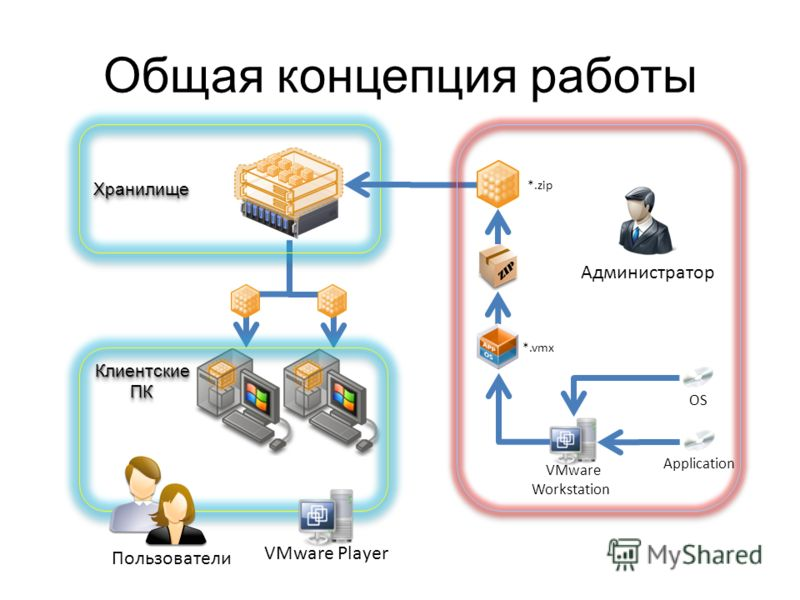 Общая концепция работы Клиентские ПК ПККлиентские Пользователи ХранилищеХранилище VMware Workstation ApplicationOS Администратор *.vmx *.zip VMware Player