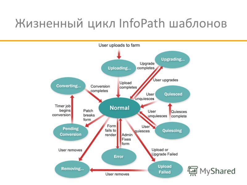 Жизненный цикл InfoPath шаблонов