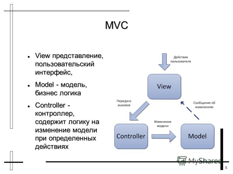 5 View представление, пользовательский интерфейс, View представление, пользовательский интерфейс, Model - модель, бизнес логика Model - модель, бизнес логика Controller - контроллер, содержит логику на изменение модели при определенных действиях Cont