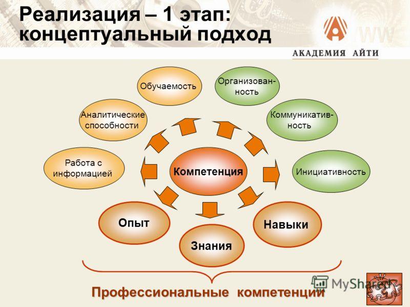 Реализация – 1 этап: концептуальный подход Компетенция Опыт Работа с информацией Знания Аналитические способности Обучаемость Организован- ность Коммуникатив- ность Инициативность Навыки Профессиональные компетенции