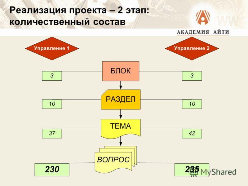 Реализация проекта – 2 этап: количественный состав
