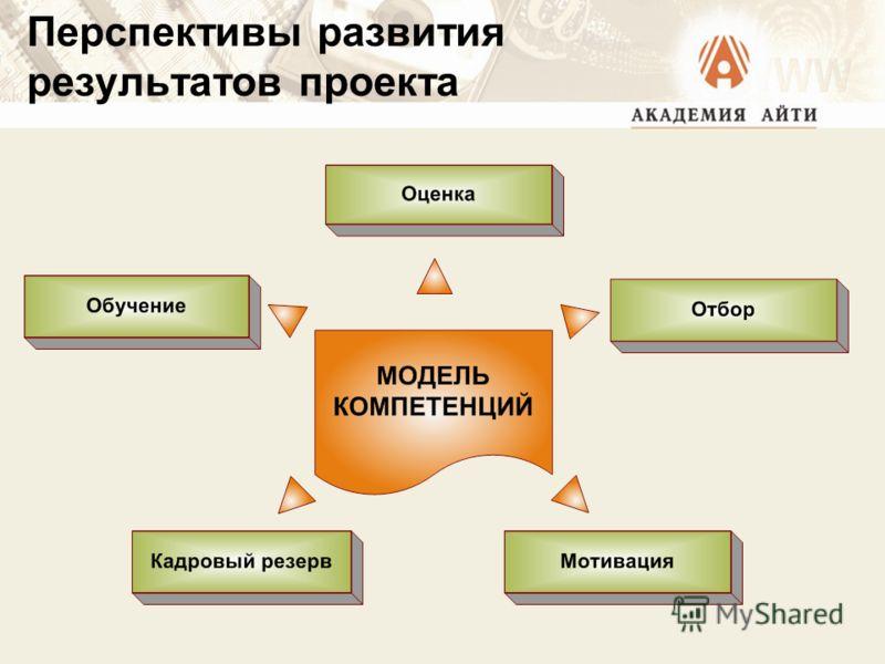 Перспективы развития результатов проекта