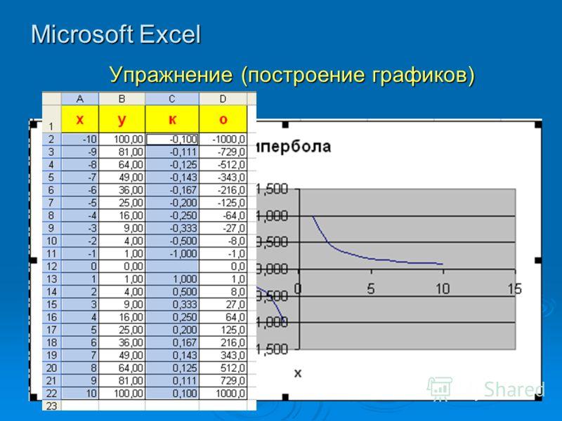 Microsoft Excel Упражнение (построение графиков)