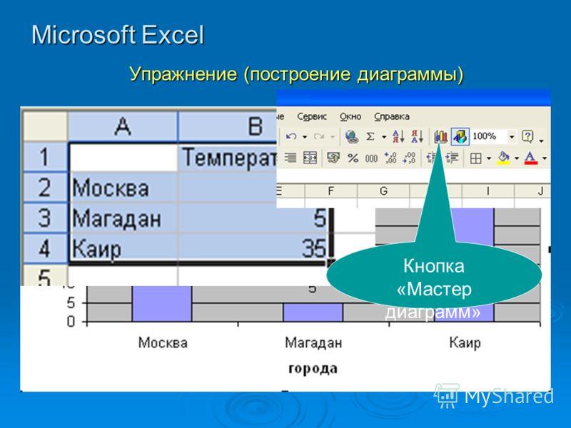 Microsoft Excel Упражнение (построение диаграммы) Кнопка «Мастер диаграмм»