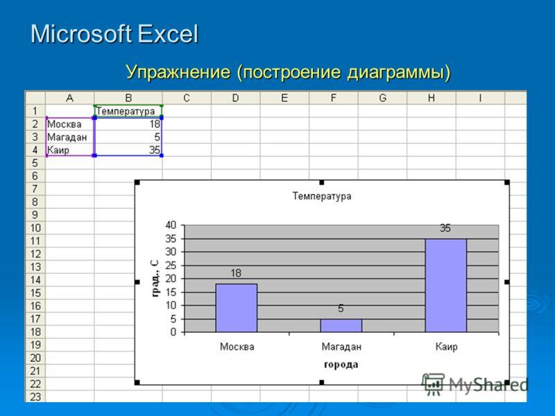 Microsoft Excel Упражнение (построение диаграммы)