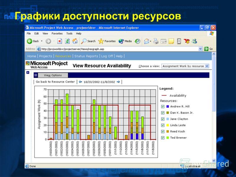 Графики доступности ресурсов