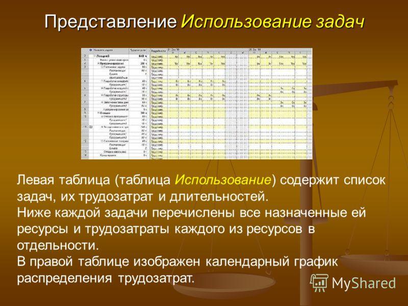 Представление Использование задач Левая таблица (таблица Использование) содержит список задач, их трудозатрат и длительностей. Ниже каждой задачи перечислены все назначенные ей ресурсы и трудозатраты каждого из ресурсов в отдельности. В правой таблиц