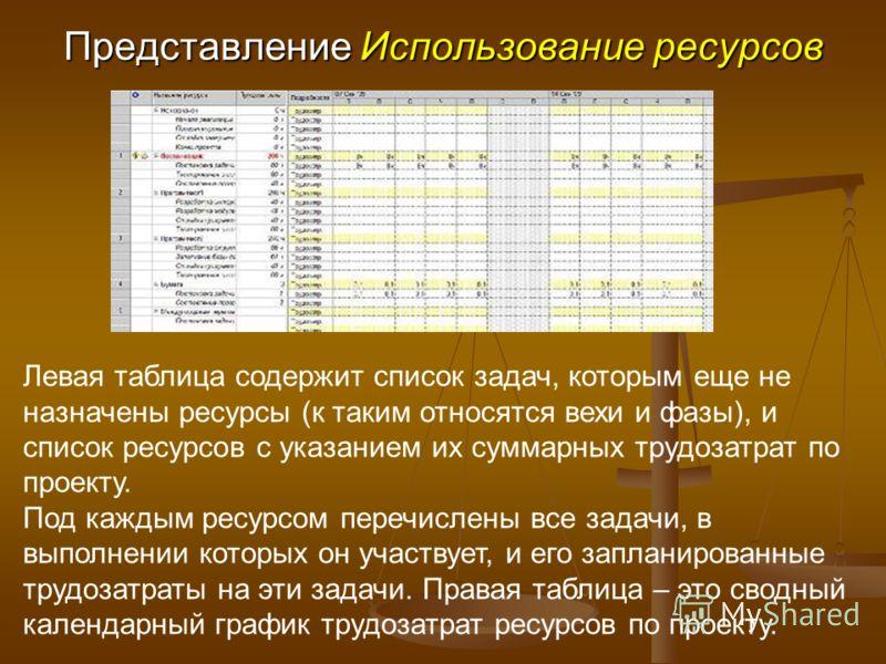 Представление Использование ресурсов Левая таблица содержит список задач, которым еще не назначены ресурсы (к таким относятся вехи и фазы), и список ресурсов с указанием их суммарных трудозатрат по проекту. Под каждым ресурсом перечислены все задачи,