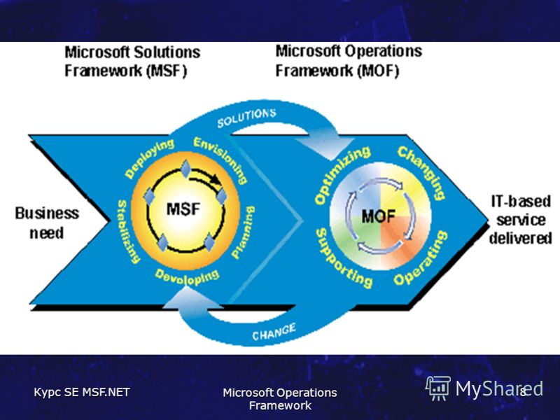 Курс SE MSF.NET Microsoft Operations Framework 8