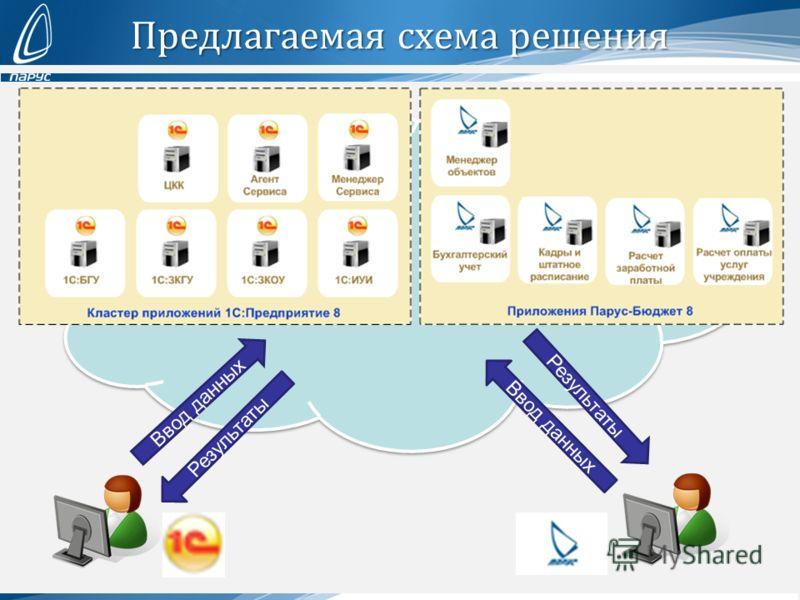 Предлагаемая схема решения Ввод данных Результаты Ввод данных